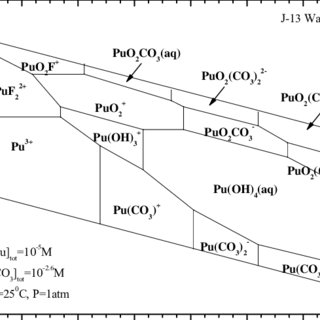 (PDF) Actinide (III) solubility in WIPP Brine: data