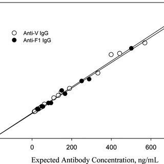 Anti-F1 IgG calibration curve (S1 ¼ 2000 ng=mL, S2 ¼ 1000