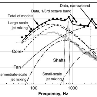 DGEN turbofan power spectral densities at 118 deg from