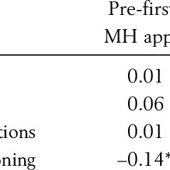 (PDF) Evaluation of a collaborative mental health program