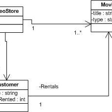 (PDF) A grammar-based approach to class diagram validation