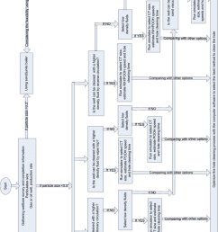 flow chart to select hole cleaning method and to optimize the process  [ 850 x 1229 Pixel ]