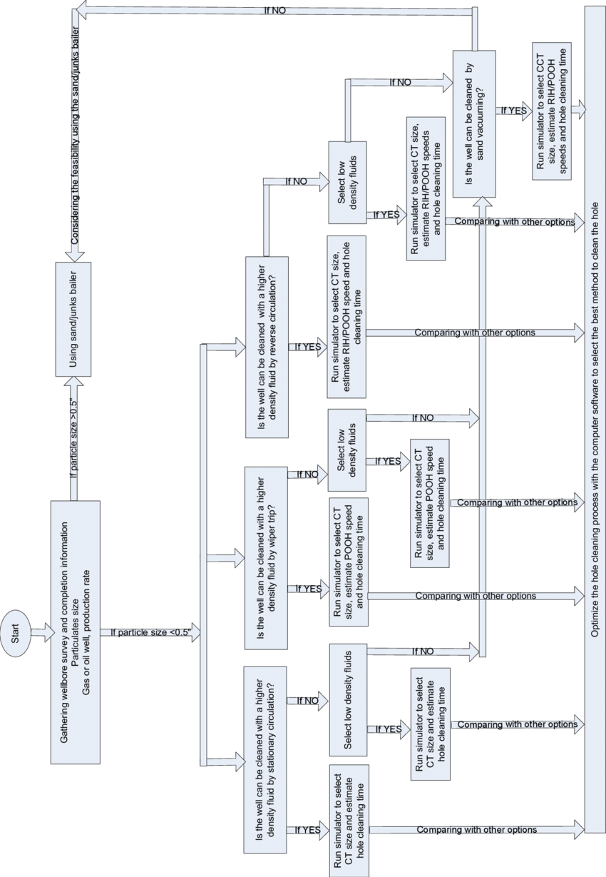 hight resolution of flow chart to select hole cleaning method and to optimize the process