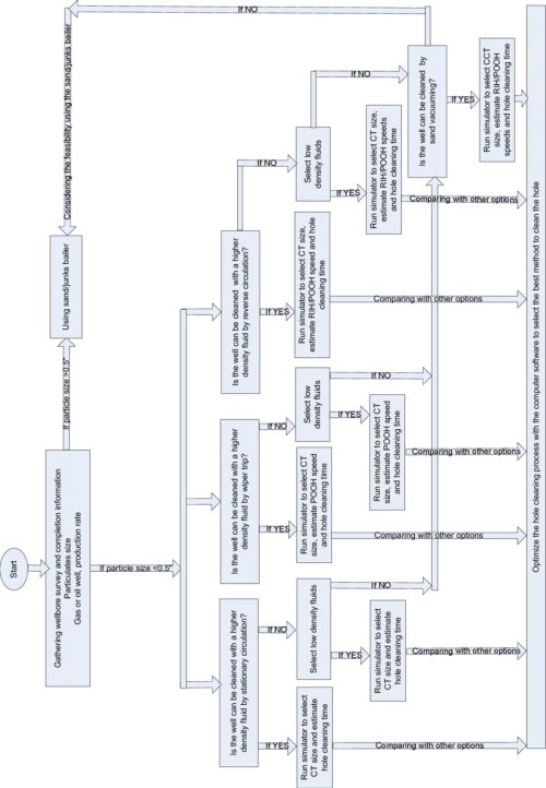 small resolution of flow chart to select hole cleaning method and to optimize the process