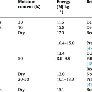 (PDF) Review of sugarcane trash recovery systems for