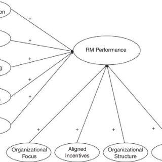 (PDF) Revenue management performance drivers: An