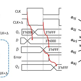 Architecture of a systolic array based DNN accelerator