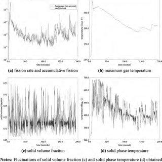 (PDF) A model of heat transfer dynamics of coupled
