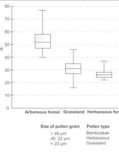 Chart box plot of the diameters pollen grains bold horizontal line also rh researchgate