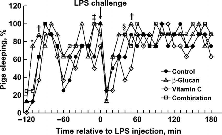 Percentage of pigs sleeping after a lipopolysaccharide