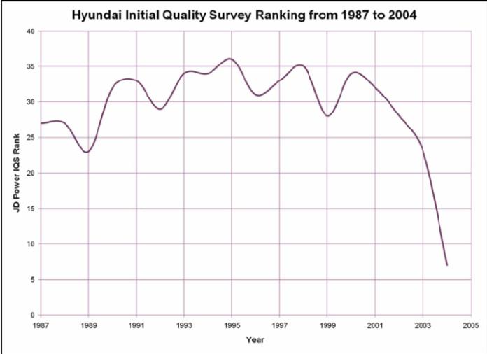 Hyundai Motors S J D Power Initial Quality Study Iqs Rank From Download Scientific Diagram