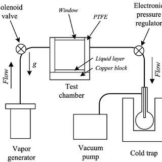 Comparison of model predictions for acetone evaporation