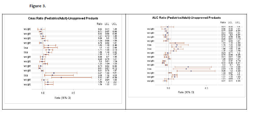 Forest Plot of Cmax and AUC Ratios (pediatric/adult) for