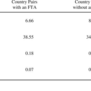 (PDF) Estimating the Effects of Free Trade Agreements on