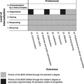 (PDF) Beyond the Cognitive: The Affective Domain, Values