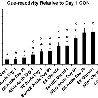 Sucrose Consumption the day following the Cue- reactivity