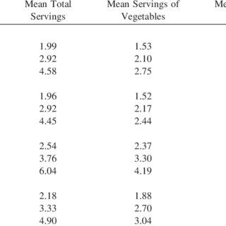 (PDF) Hampl JS, Taylor CA, Johnston CS. Intakes of vitamin