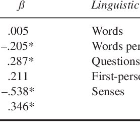 (PDF) On Lying and Being Lied To: A Linguistic Analysis of