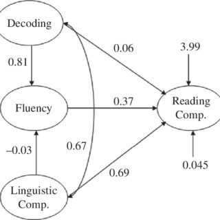 (PDF) Fluency Has a Role in the Simple View of Reading