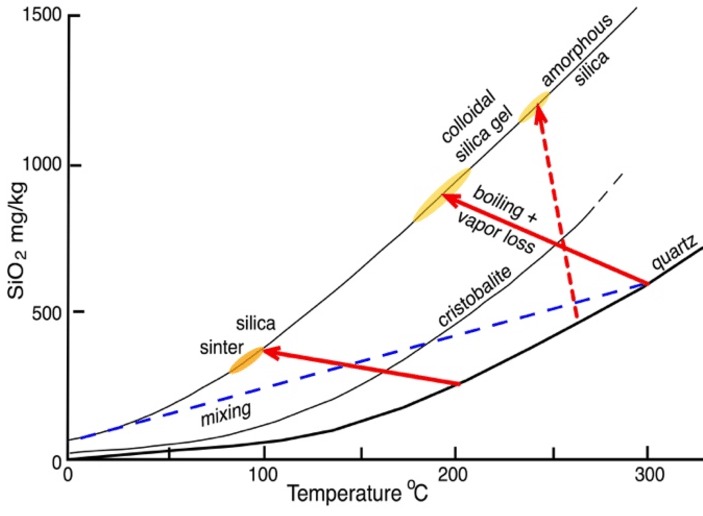 Silica solubility vs temperature for quartz, cristobalite