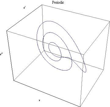 Three dimensional phase space created by allowing the