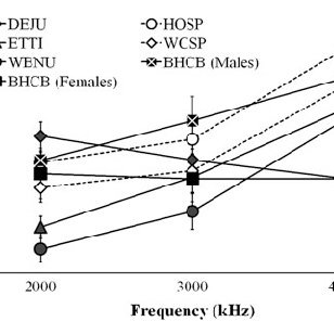 a Equivalent rectangular bandwidth (ERB) in Hz as a