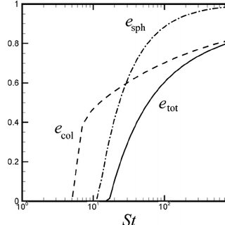 Cylindrical polar coordinate system used for lubrication