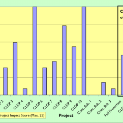 Project Impact Diagram Taotao 49cc Scooter Wiring Negative Score Shown For The Ten Conservation And Download Scientific