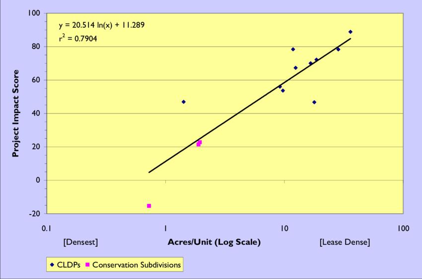 project impact diagram e bike battery wiring score versus development density for the ten download scientific