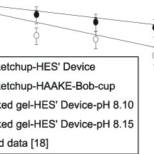 (PDF) A device to measure flow behaviour of settling