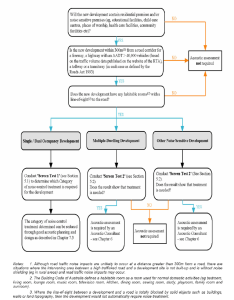 Flow chart setting process for determining assessment requirements also rh researchgate