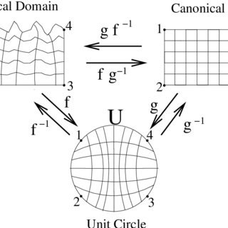An example of a conformal mapping between the z-plane, z