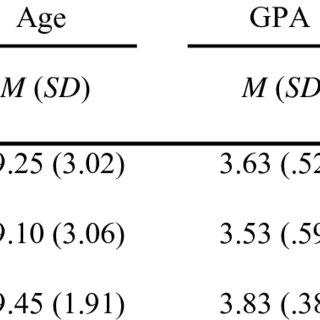 (PDF) Gambling Behavior and Temporal Discounting Among