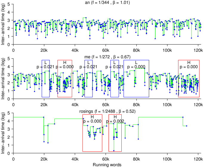 plot diagram of pride and prejudice how to read a wiring significant over underuse three words in the novel compared average frequency book each blue dot corresponds