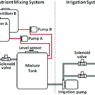 Schematic diagram showing various parts of the system