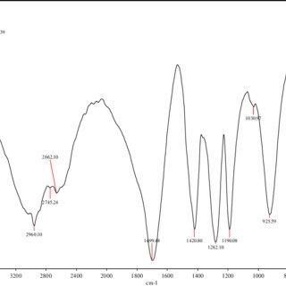 FTIR spectra of (a) neat polystyrene (PSTY); (b) reduced