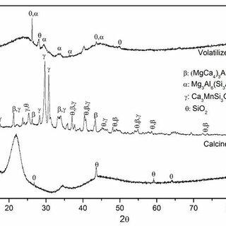 XRD of cassava periderm; as sun dried, calcined at 575 oC