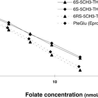 (PDF) Folate determination in Swedish berries by