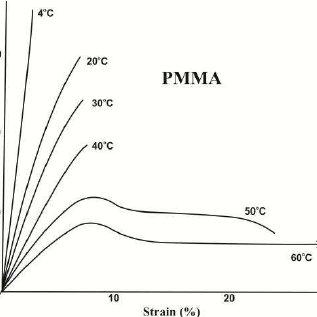 Stress-strain curves for polystyrene (PS) and polyethylene