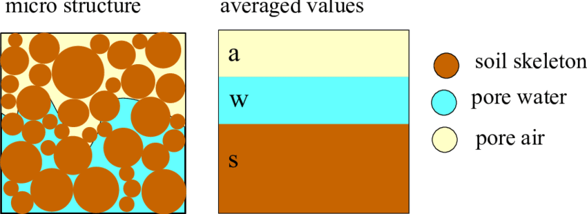three phase diagram of soil stereo wiring vy modore 2 model for partially saturated soils download