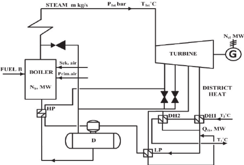 The principal technological diagram of the Jelgava