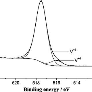 Raman spectra of (a) xGnP, (b) VNT and (c) xGnP–VNT