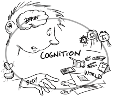 Sketch of the Embodied Cognition perspective. Cognition