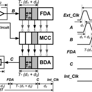 Duty cycles of input clock signal at 600 MHz are (a) 40%