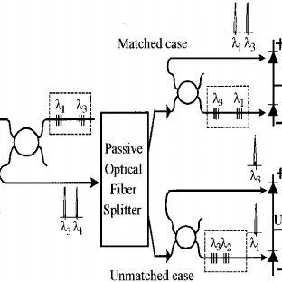 FBG encoder and decoder in OCDMA network. (a) FBG encoder