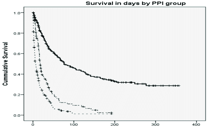 Legend: Kaplan-Meier Survival Curves for each Palliative