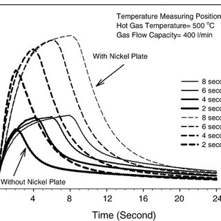 Comparison of mold temperature distribution between tube