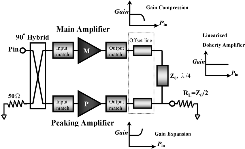 Schematic of the MMW Doherty PA with post-distortion