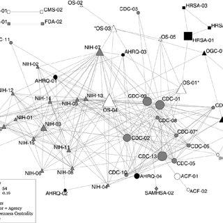 (PDF) Mapping U.S. government tobacco control leadership