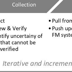 (PDF) A Building Information Management (BIM) Framework